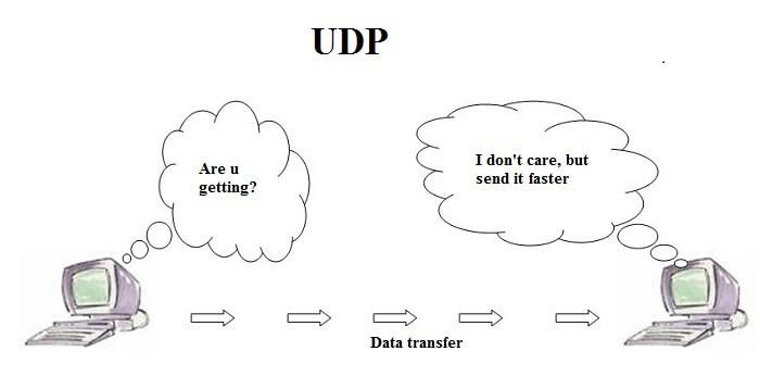 UDP là gì? Những kiến thức quan trọng bạn cần biết về UDP