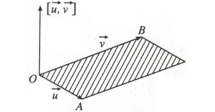 Tích Có Hướng – Tích Vô Hướng của hai Vector: Định nghĩa, Ứng dụng