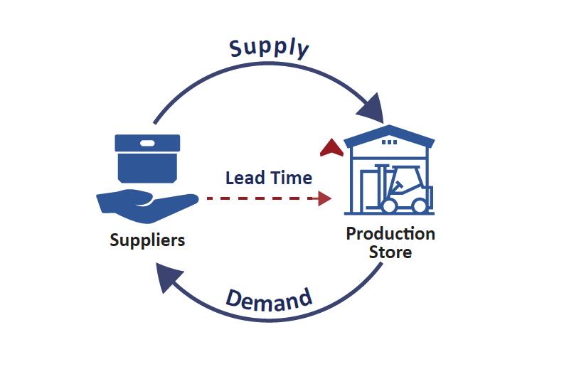 Lead Time là gì? Các yếu tố ảnh hưởng tới Lead time như thế nào?